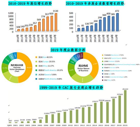 2020上海国际种子展大会背景介绍 展会规模