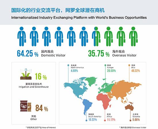 2021上海灌溉展展位价格 观众分析